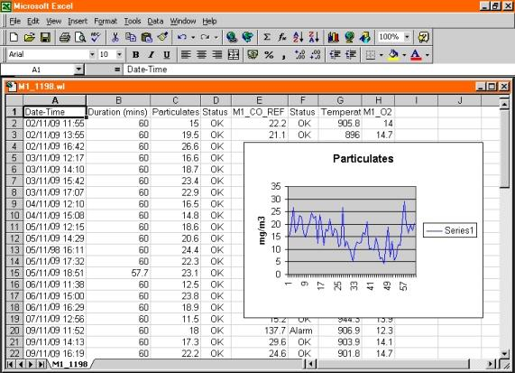 Data collected by Windmill RS232 software and shown in Excel